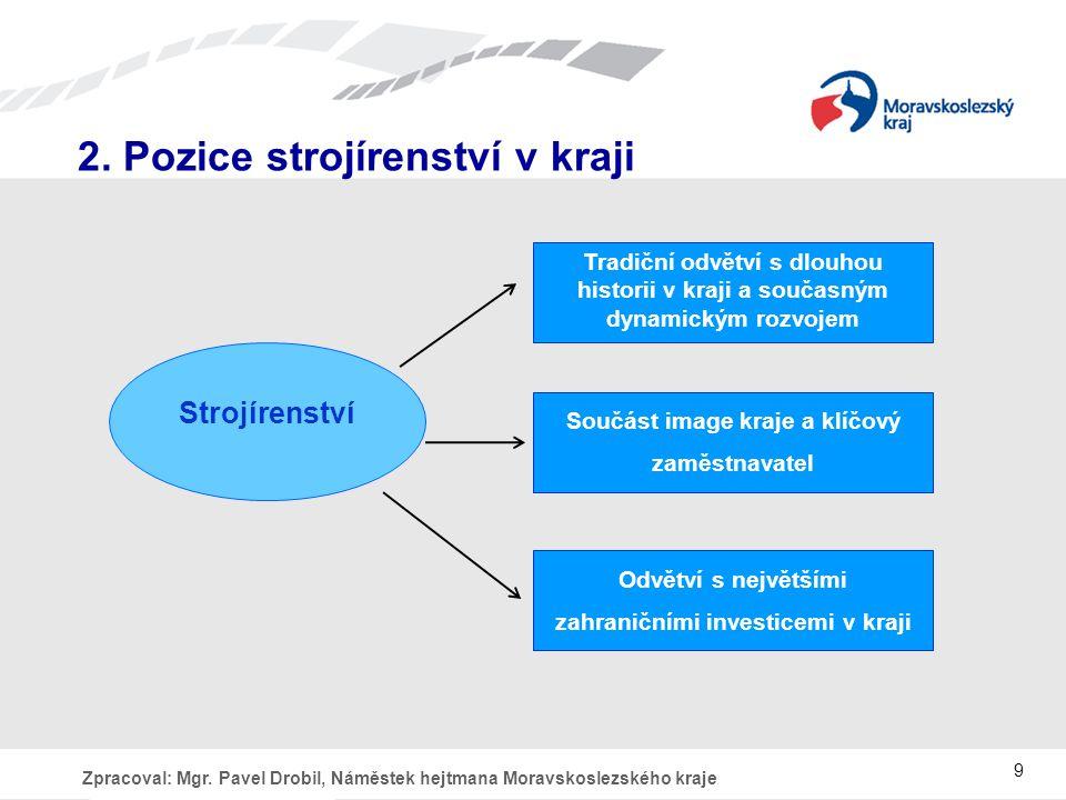 Zpracoval: Mgr.Pavel Drobil, Náměstek hejtmana Moravskoslezského kraje 2.
