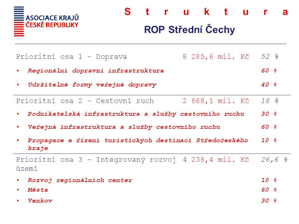 Struktura ROP Střední Čechy Prioritní osa 1 - Doprava8 285,6 mil.