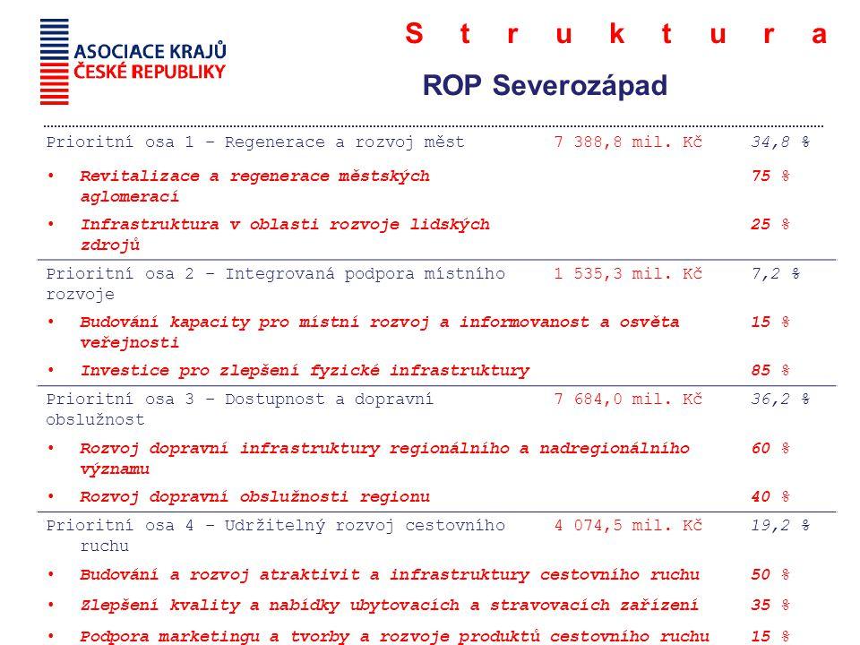 Struktura ROP Severozápad Prioritní osa 1 – Regenerace a rozvoj měst7 388,8 mil.