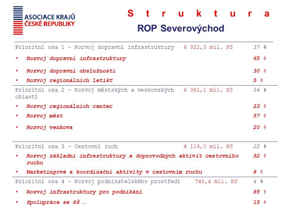Struktura ROP Severovýchod Prioritní osa 1 – Rozvoj dopravní infrastruktury6 922,3 mil.