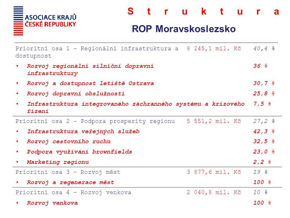 Struktura ROP Moravskoslezsko Prioritní osa 1 – Regionální infrastruktura a dostupnost 8 245,1 mil.