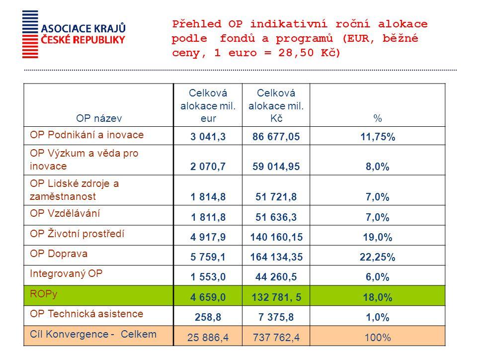 Přehled OP indikativní roční alokace podle fondů a programů (EUR, běžné ceny, 1 euro = 28,50 Kč) OP název Celková alokace mil.