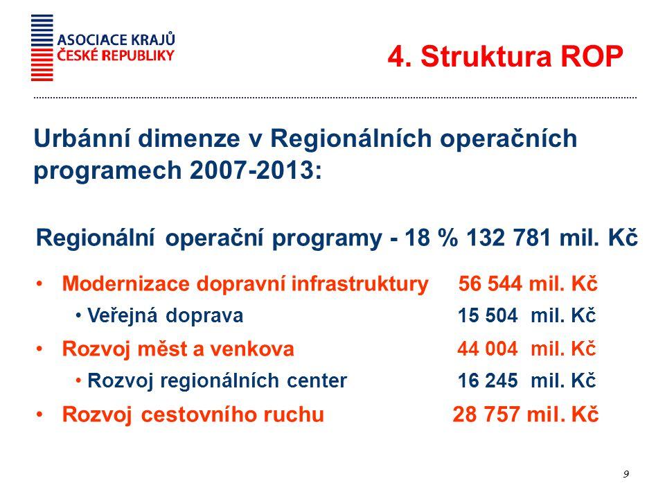 4. Struktura ROP 9 Regionální operační programy - 18 % 132 781 mil.