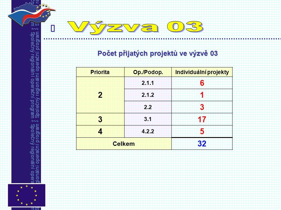  Počet přijatých projektů ve výzvě 03 PrioritaOp./Podop.Individuální projekty 2 2.1.1 6 2.1.2 1 2.2 3 3 3.1 17 4 4.2.2 5 Celkem 32