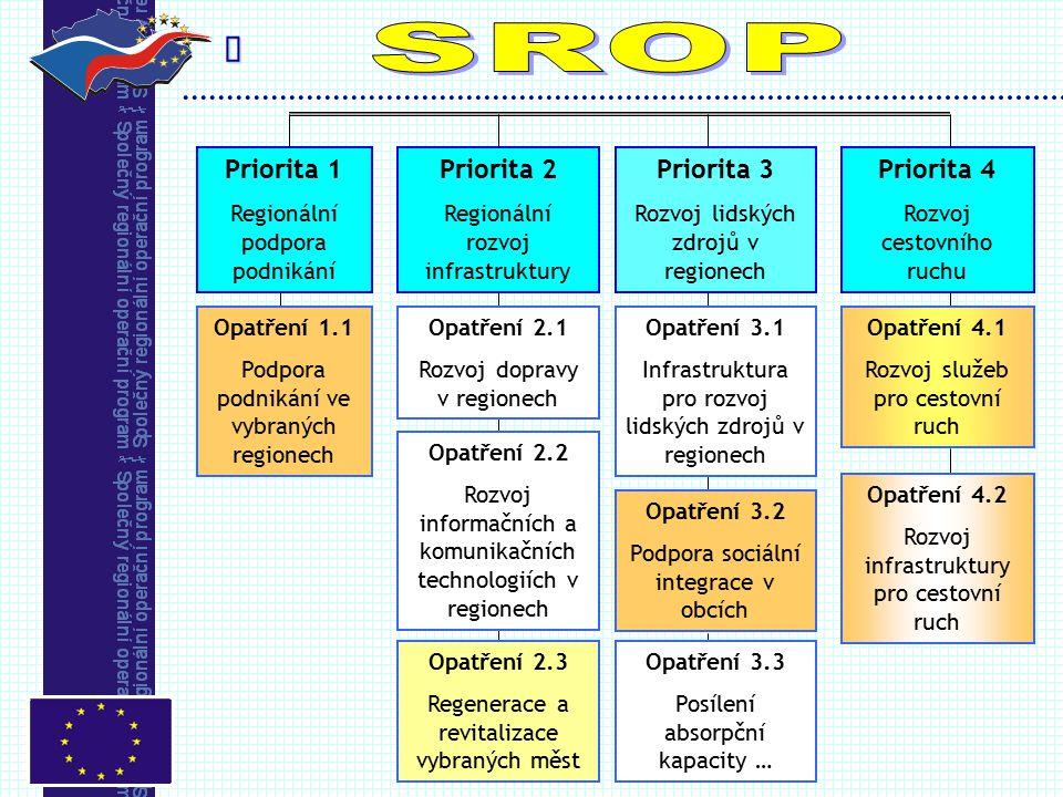  Priorita 3 Rozvoj lidských zdrojů v regionech Priorita 4 Rozvoj cestovního ruchu Priorita 1 Regionální podpora podnikání Priorita 2 Regionální rozvoj infrastruktury Opatření 1.1 Podpora podnikání ve vybraných regionech Opatření 2.1 Rozvoj dopravy v regionech Opatření 2.2 Rozvoj informačních a komunikačních technologiích v regionech Opatření 2.3 Regenerace a revitalizace vybraných měst Opatření 3.1 Infrastruktura pro rozvoj lidských zdrojů v regionech Opatření 3.2 Podpora sociální integrace v obcích Opatření 3.3 Posílení absorpční kapacity … Opatření 4.1 Rozvoj služeb pro cestovní ruch Opatření 4.2 Rozvoj infrastruktury pro cestovní ruch