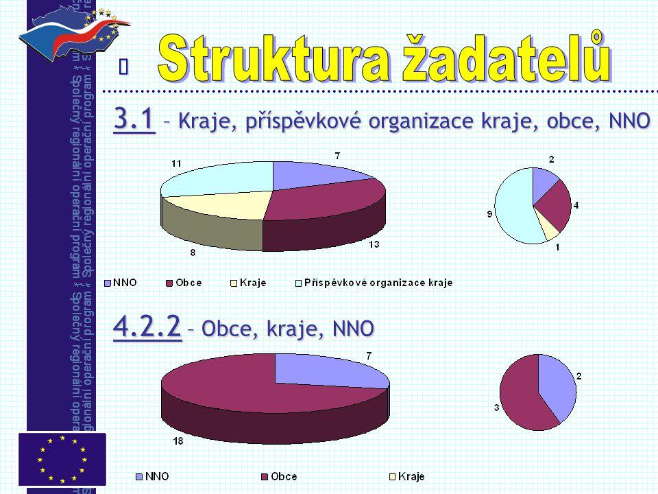  3.1 – Kraje, příspěvkové organizace kraje, obce, NNO 4.2.2 – Obce, kraje, NNO