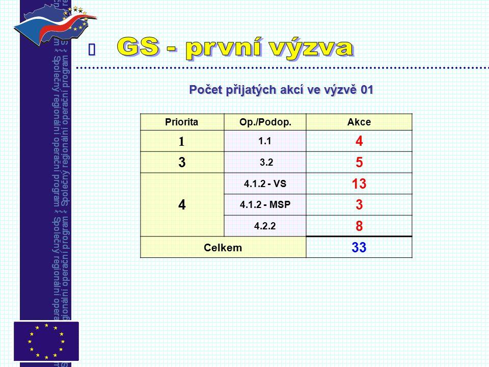  Počet přijatých akcí ve výzvě 01 PrioritaOp./Podop.Akce 1 1.1 4 3 3.2 5 4 4.1.2 - VS 13 4.1.2 - MSP 3 4.2.2 8 Celkem 33