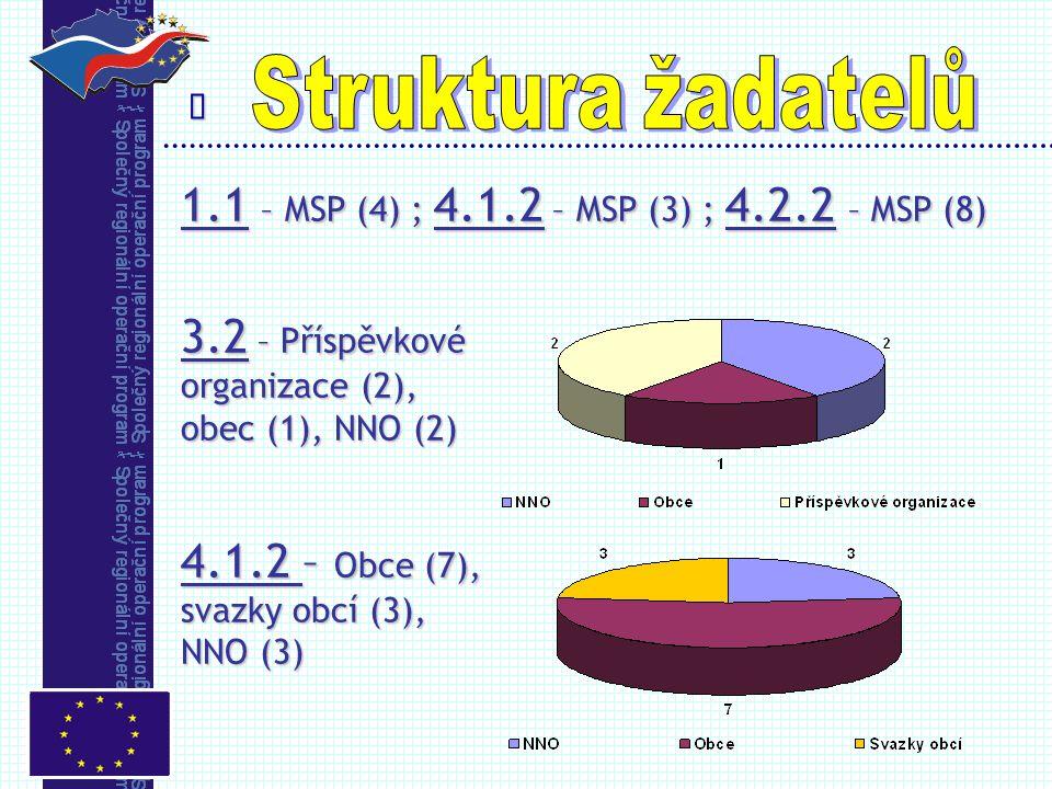  1.1 – MSP (4) ; 4.1.2 – MSP (3) ; 4.2.2 – MSP (8) 3.2 – Příspěvkové organizace (2), obec (1), NNO (2) 4.1.2 – Obce (7), svazky obcí (3), NNO (3)