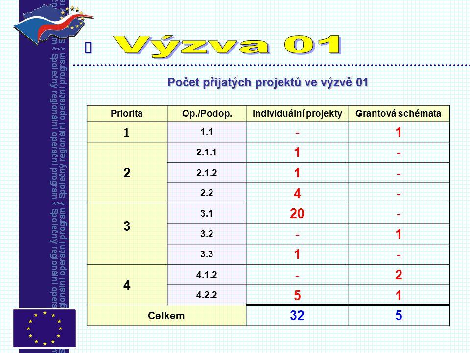  Počet přijatých projektů ve výzvě 01 PrioritaOp./Podop.Individuální projektyGrantová schémata 1 1.1 -1 2 2.1.1 1- 2.1.2 1- 2.2 4- 3 3.1 20- 3.2 -1 3