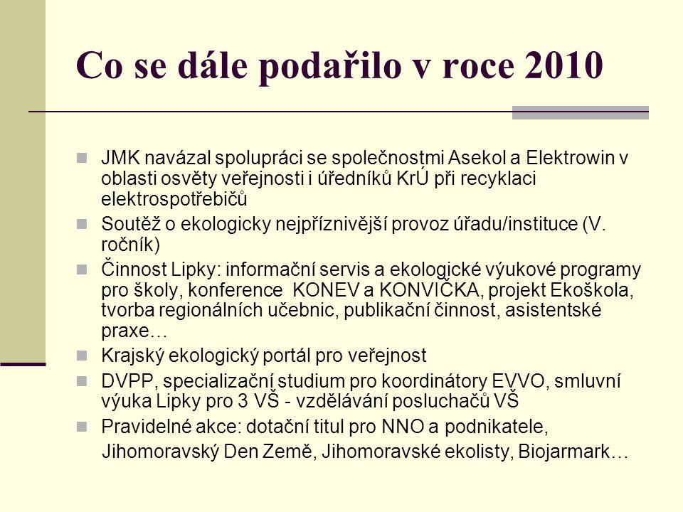 Vzdělávací centrum Aleše Záveského Od r.2009 další OP Lipky 1.