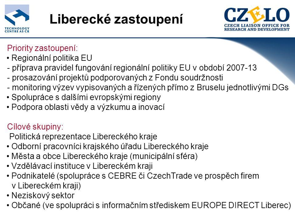 Liberecké zastoupení Priority zastoupení: Regionální politika EU - příprava pravidel fungování regionální politiky EU v období 2007-13 - prosazování projektů podporovaných z Fondu soudržnosti - monitoring výzev vypisovaných a řízených přímo z Bruselu jednotlivými DGs Spolupráce s dalšími evropskými regiony Podpora oblasti vědy a výzkumu a inovací Cílové skupiny: Politická reprezentace Libereckého kraje Odborní pracovníci krajského úřadu Libereckého kraje Města a obce Libereckého kraje (municipální sféra) Vzdělávací instituce v Libereckém kraji Podnikatelé (spolupráce s CEBRE či CzechTrade ve prospěch firem v Libereckém kraji) Neziskový sektor Občané (ve spolupráci s informačním střediskem EUROPE DIRECT Liberec)