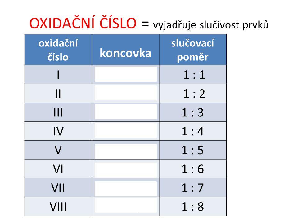 OXIDAČNÍ ČÍSLO = vyjadřuje slučivost prvků oxidační číslo koncovka slučovací poměr I -ný 1 : 1 II -natý 1 : 2 III -itý1 : 3 IV -ičitý1 : 4 V-ičný/-ečn