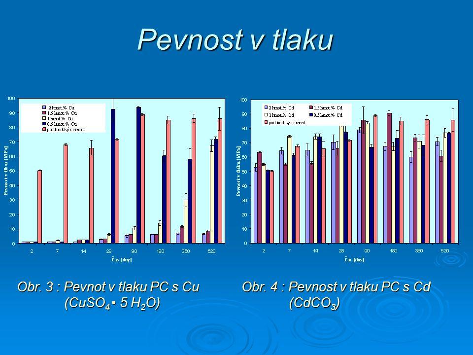 Obr. 3 : Pevnot v tlaku PC s Cu (CuSO 4 5 H 2 O) Obr. 4 : Pevnost v tlaku PC s Cd (CdCO 3 ) Pevnost v tlaku