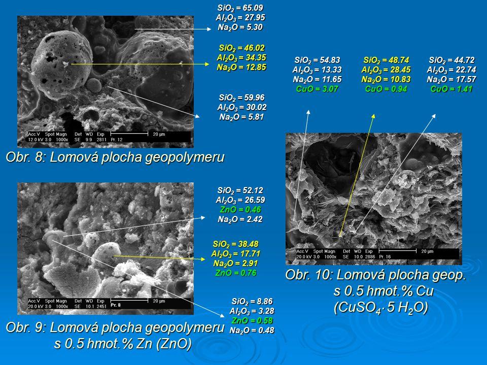 Obr. 9: Lomová plocha geopolymeru s 0.5 hmot.% Zn (ZnO) Obr. 8: Lomová plocha geopolymeru Obr. 10: Lomová plocha geop. s 0.5 hmot.% Cu (CuSO 4  5 H 2