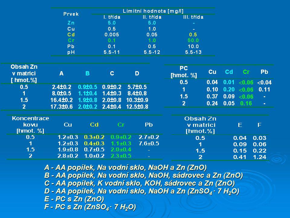 A - AA popílek, Na vodní sklo, NaOH a Zn (ZnO) B - AA popílek, Na vodní sklo, NaOH, sádrovec a Zn (ZnO) C - AA popílek, K vodní sklo, KOH, sádrovec a