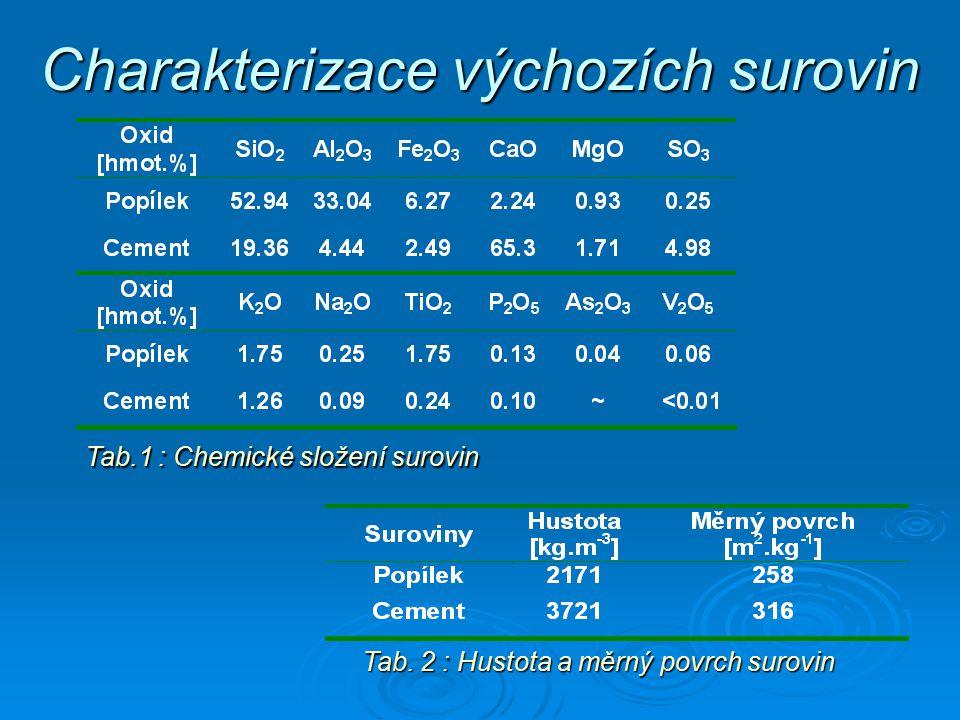 Příprava vzorků  Příprava alkalického aktivátoru Obsah Na 2 O (nebo K 2 O) [%] Silikátový modul M S Vodní součinitel w w popílek = 0.30 a w cement = 0.29 (podobné reologické vlastnosti) 2cm