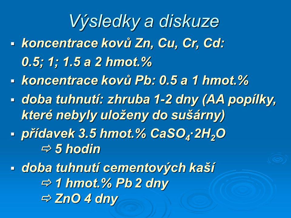 Výsledky a diskuze  koncentrace kovů Zn, Cu, Cr, Cd: 0.5; 1; 1.5 a 2 hmot.%  koncentrace kovů Pb: 0.5 a 1 hmot.%  doba tuhnutí: zhruba 1-2 dny (AA