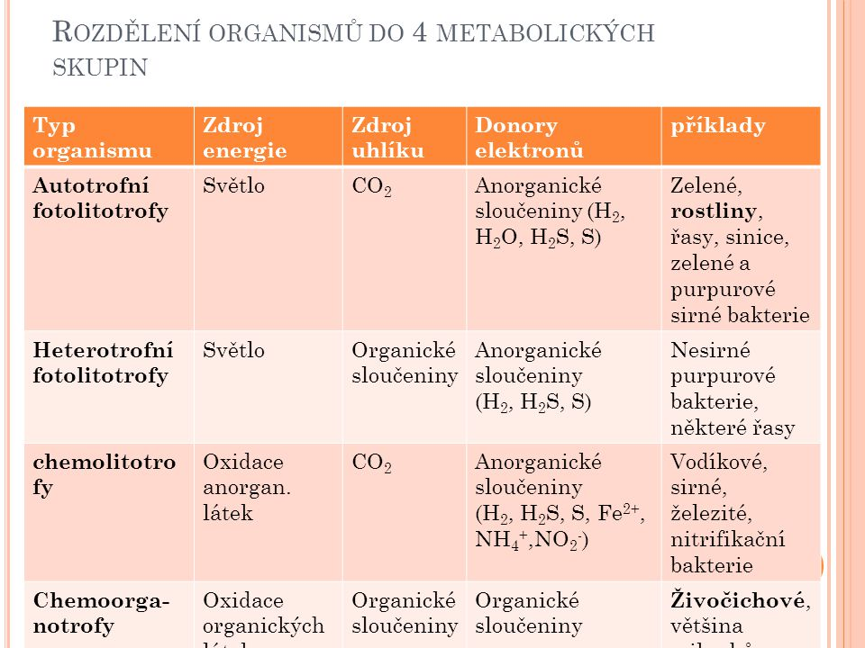 R OZDĚLENÍ ORGANISMŮ DO 4 METABOLICKÝCH SKUPIN Typ organismu Zdroj energie Zdroj uhlíku Donory elektronů příklady Autotrofní fotolitotrofy SvětloCO 2 Anorganické sloučeniny (H 2, H 2 O, H 2 S, S) Zelené, rostliny, řasy, sinice, zelené a purpurové sirné bakterie Heterotrofní fotolitotrofy SvětloOrganické sloučeniny Anorganické sloučeniny (H 2, H 2 S, S) Nesirné purpurové bakterie, některé řasy chemolitotro fy Oxidace anorgan.