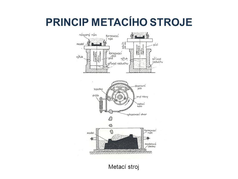 PRINCIP METACÍHO STROJE Metací stroj