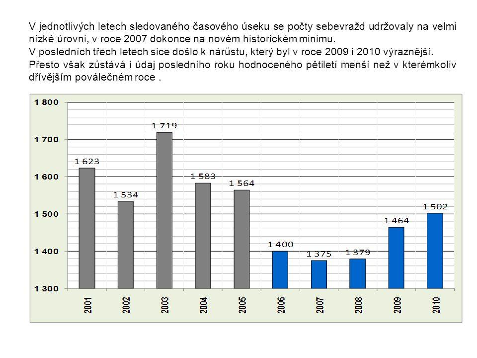V jednotlivých letech sledovaného časového úseku se počty sebevražd udržovaly na velmi nízké úrovni, v roce 2007 dokonce na novém historickém minimu.