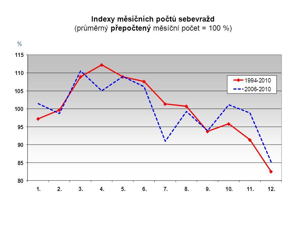% Indexy měsíčních počtů sebevražd (průměrný přepočtený měsíční počet = 100 %)