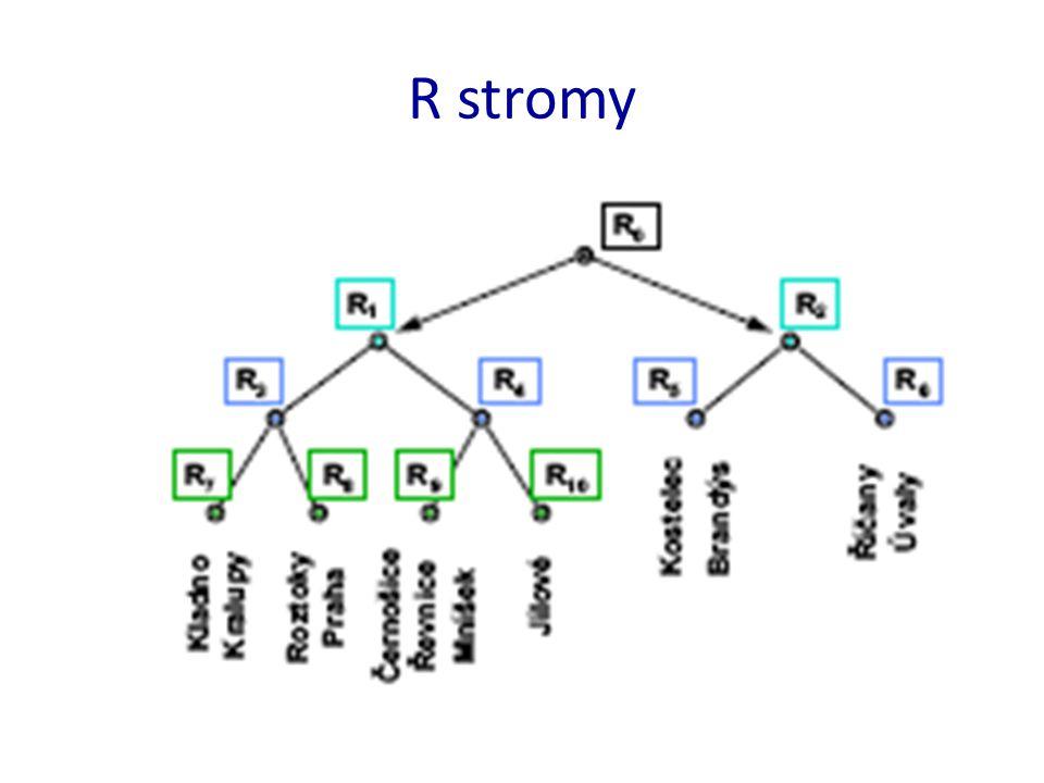 R - strom Každý uzel obsahuje buď – odkaz na objekt – Minimální ohraničující obdélník (MBR, 4 čísla) Nebo – Odkaz na m až M potomků – Minimální ohraničující obdélník (MBR, 4 čísla)
