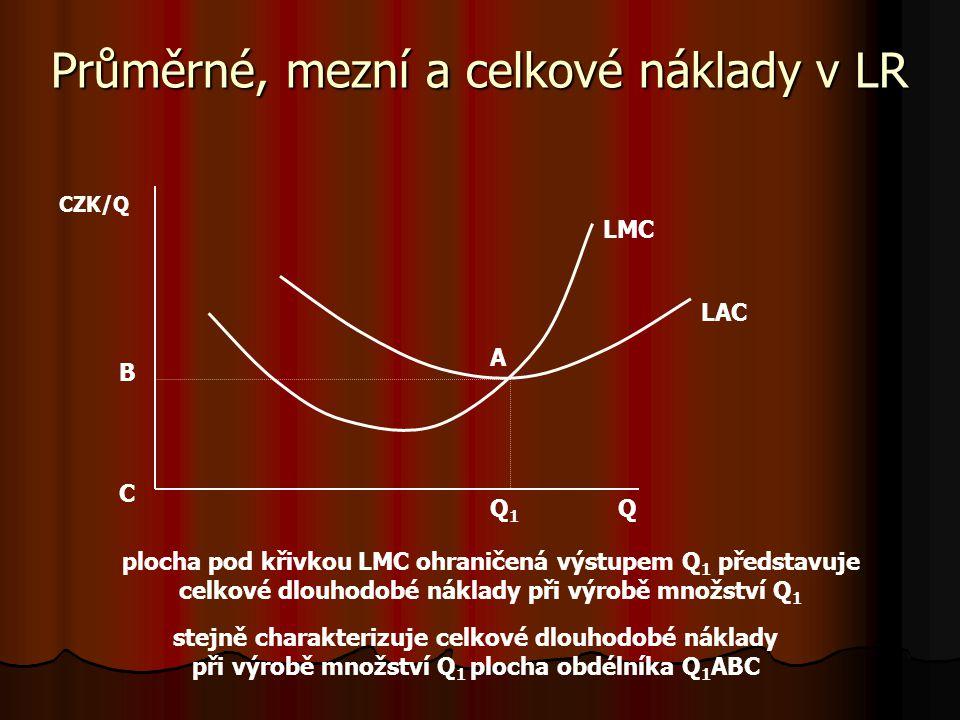 Průměrné, mezní a celkové náklady v SR QQ1Q1 AVC SMC CZK/Q plocha pod křivkou SMC ohraničená výstupem Q 1 představuje variabilní náklady při výrobě mn