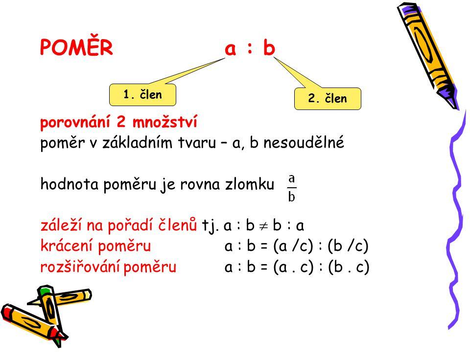 POMĚR a : b porovnání 2 množství poměr v základním tvaru – a, b nesoudělné hodnota poměru je rovna zlomku záleží na pořadí členů tj. a : b  b : a krá