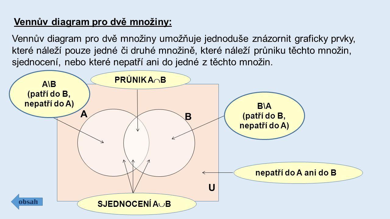 Vennův diagram pro dvě množiny: obsah Vennův diagram pro dvě množiny umožňuje jednoduše znázornit graficky prvky, které náleží pouze jedné či druhé mn