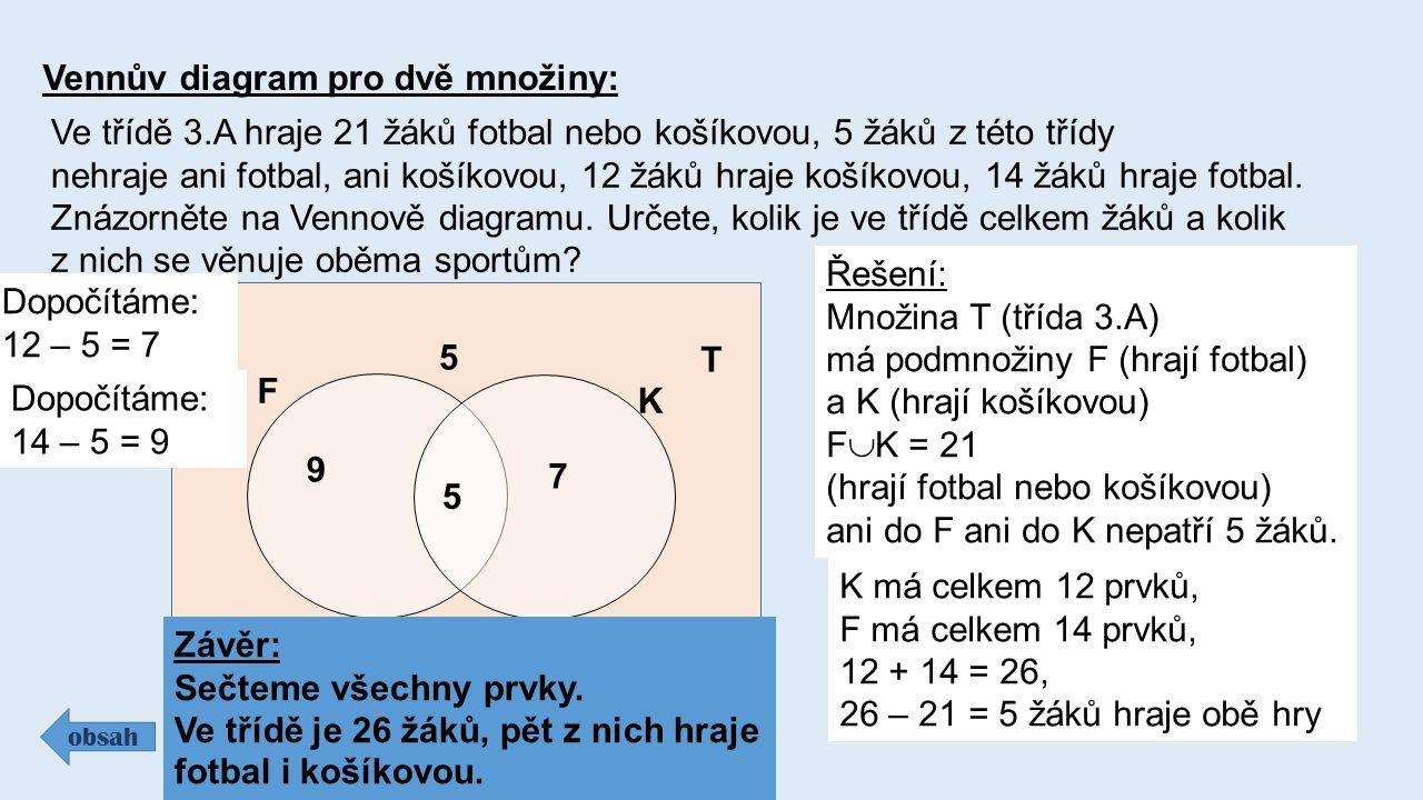F K Vennův diagram pro dvě množiny: obsah Ve třídě 3.A hraje 21 žáků fotbal nebo košíkovou, 5 žáků z této třídy nehraje ani fotbal, ani košíkovou, 12