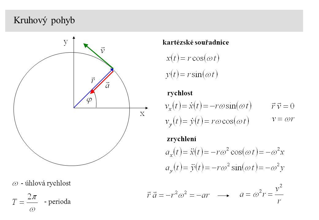 Kruhový pohyb - úhlová rychlost - perioda kartézské souřadnice rychlost zrychlení