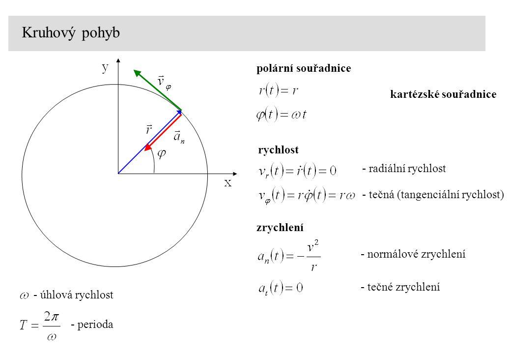polární souřadnice Kruhový pohyb - úhlová rychlost - perioda kartézské souřadnice - radiální rychlost rychlost - tečná (tangenciální rychlost) - normá