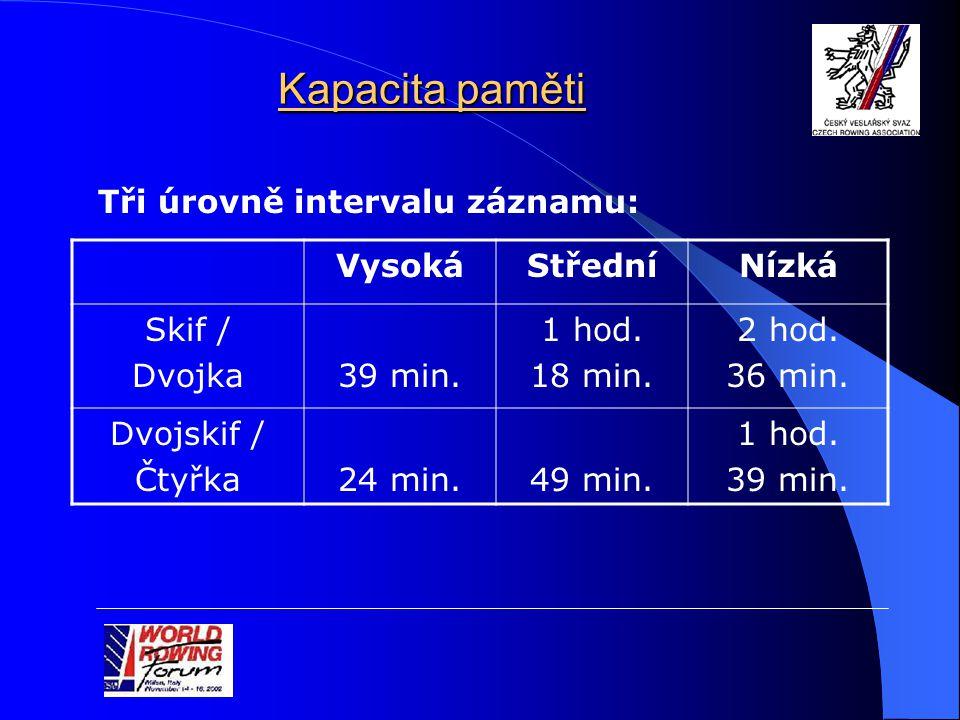 Kapacita paměti VysokáStředníNízká Skif / Dvojka39 min.