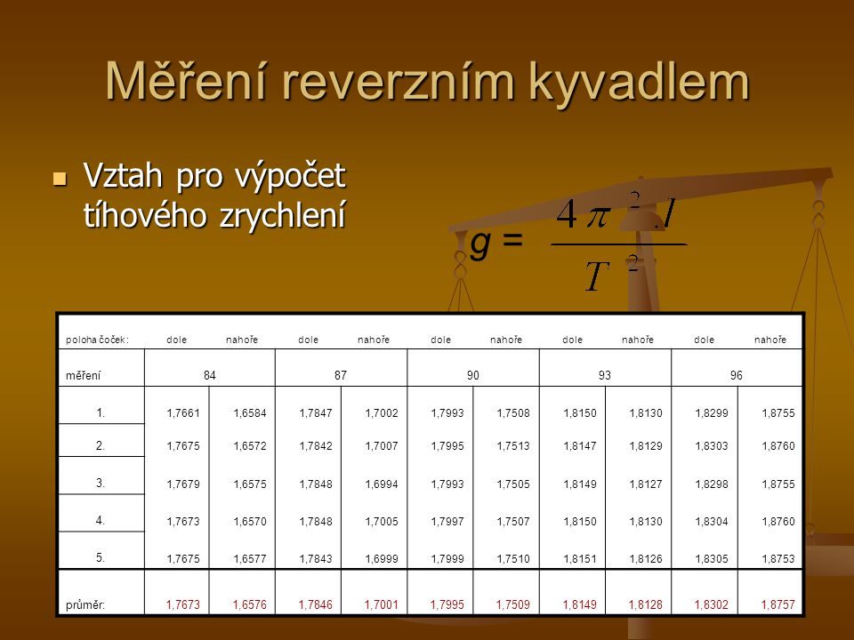 Měření reverzním kyvadlem Vztah pro výpočet tíhového zrychlení Vztah pro výpočet tíhového zrychlení g = poloha čoček :dolenahoředolenahoředolenahoředo
