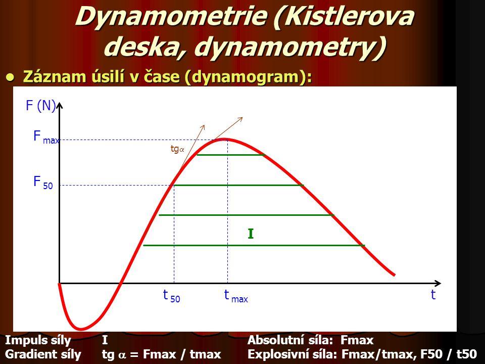 Dynamometrie (Kistlerova deska, dynamometry) Záznam úsilí v čase (dynamogram): Záznam úsilí v čase (dynamogram): I t max t 50 t F max F 50 F (N) tg 