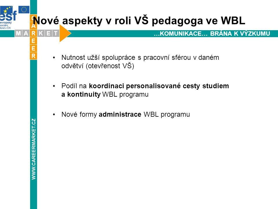 …KOMUNIKACE… BRÁNA K VÝZKUMU Nové aspekty v roli VŠ pedagoga ve WBL Nutnost užší spolupráce s pracovní sférou v daném odvětví (otevřenost VŠ) Podíl na koordinaci personalisované cesty studiem a kontinuity WBL programu Nové formy administrace WBL programu