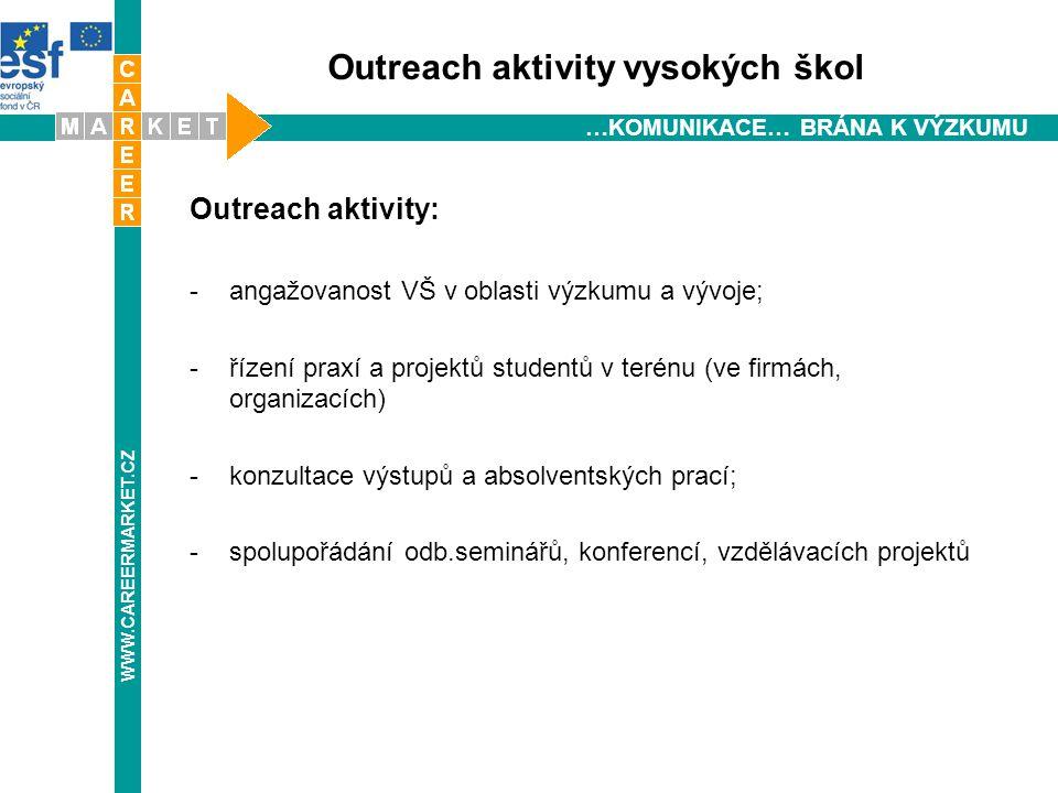 WWW.CAREERMARKET.CZ …KOMUNIKACE… BRÁNA K VÝZKUMU Outreach aktivity vysokých škol Outreach aktivity: -angažovanost VŠ v oblasti výzkumu a vývoje; -řízení praxí a projektů studentů v terénu (ve firmách, organizacích) -konzultace výstupů a absolventských prací; -spolupořádání odb.seminářů, konferencí, vzdělávacích projektů