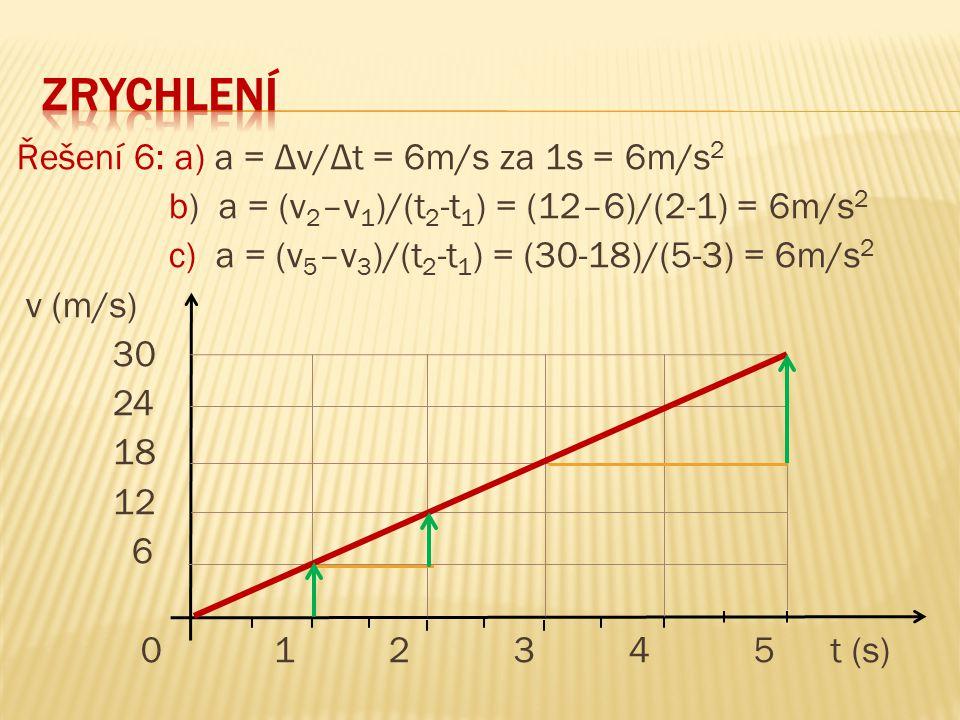 Řešení 6: a) a = Δv/Δt = 6m/s za 1s = 6m/s 2 b) a = (v 2 –v 1 )/(t 2 -t 1 ) = (12–6)/(2-1) = 6m/s 2 c) a = (v 5 –v 3 )/(t 2 -t 1 ) = (30-18)/(5-3) = 6