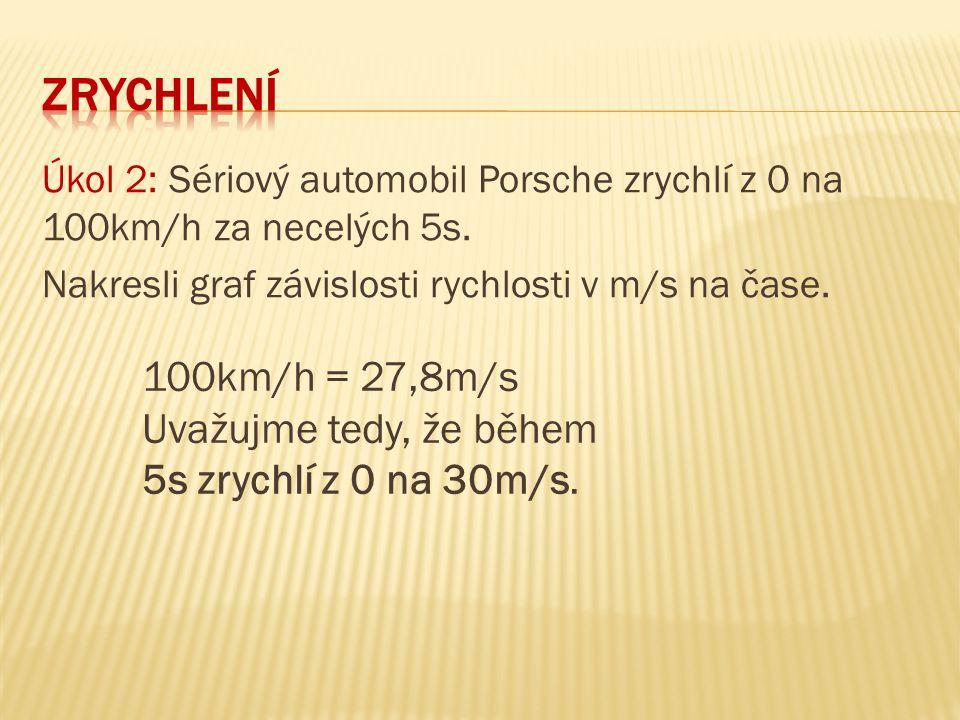 Úkol 2: Sériový automobil Porsche zrychlí z 0 na 100km/h za necelých 5s. Nakresli graf závislosti rychlosti v m/s na čase. 100km/h = 27,8m/s Uvažujme
