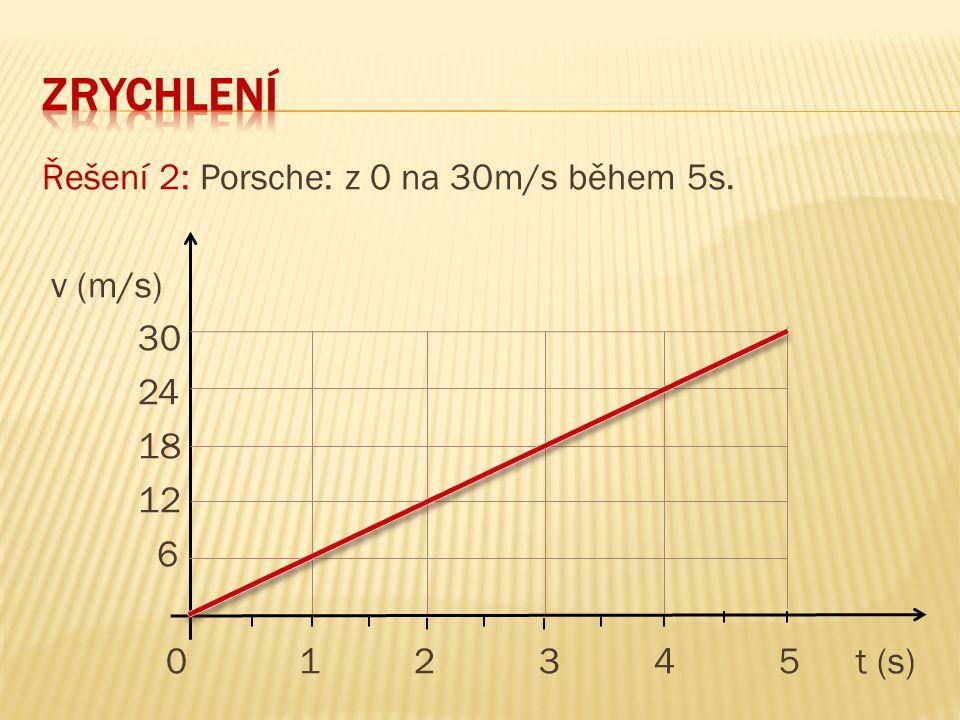 Řešení 2: Porsche: z 0 na 30m/s během 5s. v (m/s) 30 24 18 12 6 0 1 2 3 4 5 t (s)