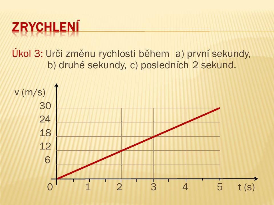 Úkol 3: Urči změnu rychlosti během a) první sekundy, b) druhé sekundy, c) posledních 2 sekund. v (m/s) 30 24 18 12 6 0 1 2 3 4 5 t (s)