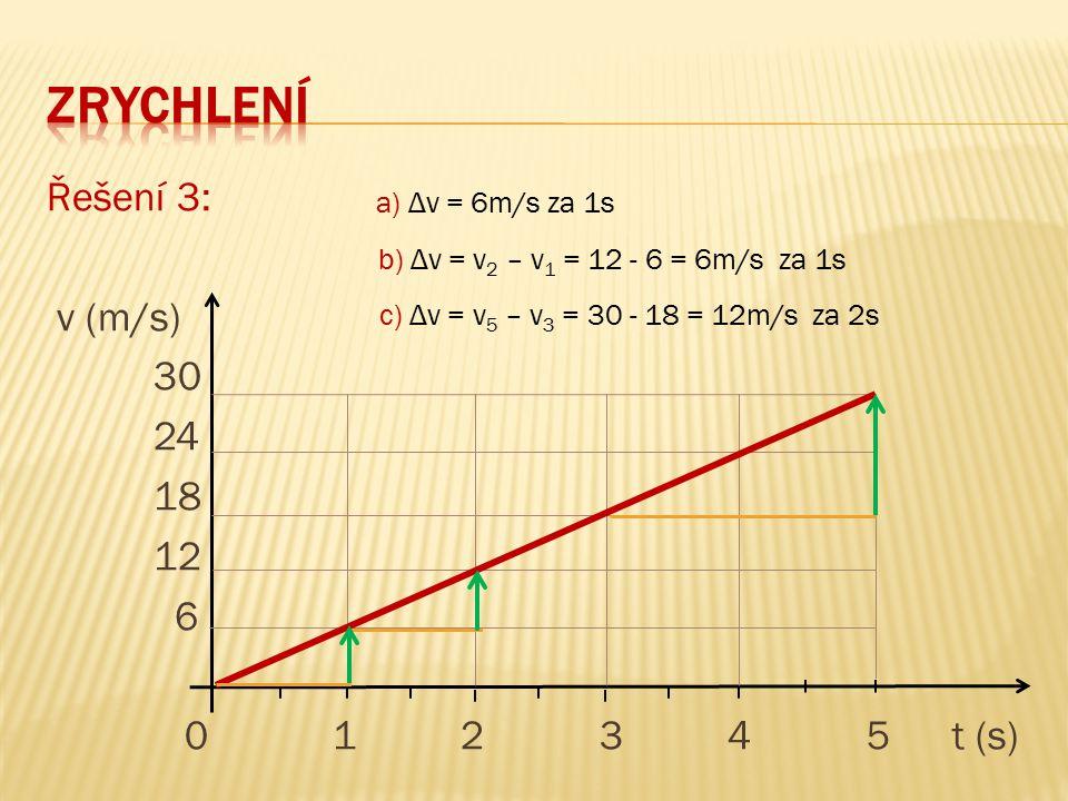 Řešení 3: v (m/s) 30 24 18 12 6 0 1 2 3 4 5 t (s) a) Δv = 6m/s za 1s b) Δv = v 2 – v 1 = 12 - 6 = 6m/s za 1s c) Δv = v 5 – v 3 = 30 - 18 = 12m/s za 2s