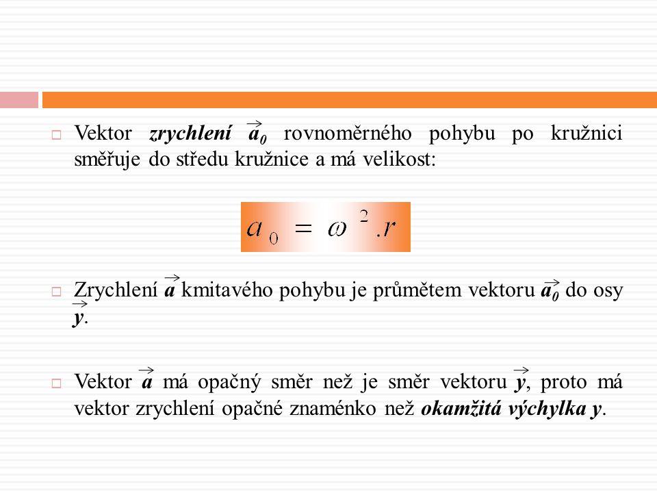  Vektor zrychlení a 0 rovnoměrného pohybu po kružnici směřuje do středu kružnice a má velikost:  Zrychlení a kmitavého pohybu je průmětem vektoru a