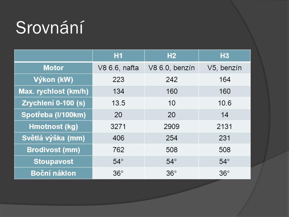 Srovnání H1H2H3 MotorV8 6.6, naftaV8 6.0, benzínV5, benzín Výkon (kW)223242164 Max. rychlost (km/h)134160 Zrychlení 0-100 (s)13.51010.6 Spotřeba (l/10