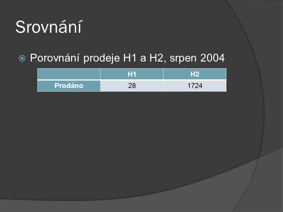 Srovnání  Porovnání prodeje H1 a H2, srpen 2004 H1H2 Prodáno281724