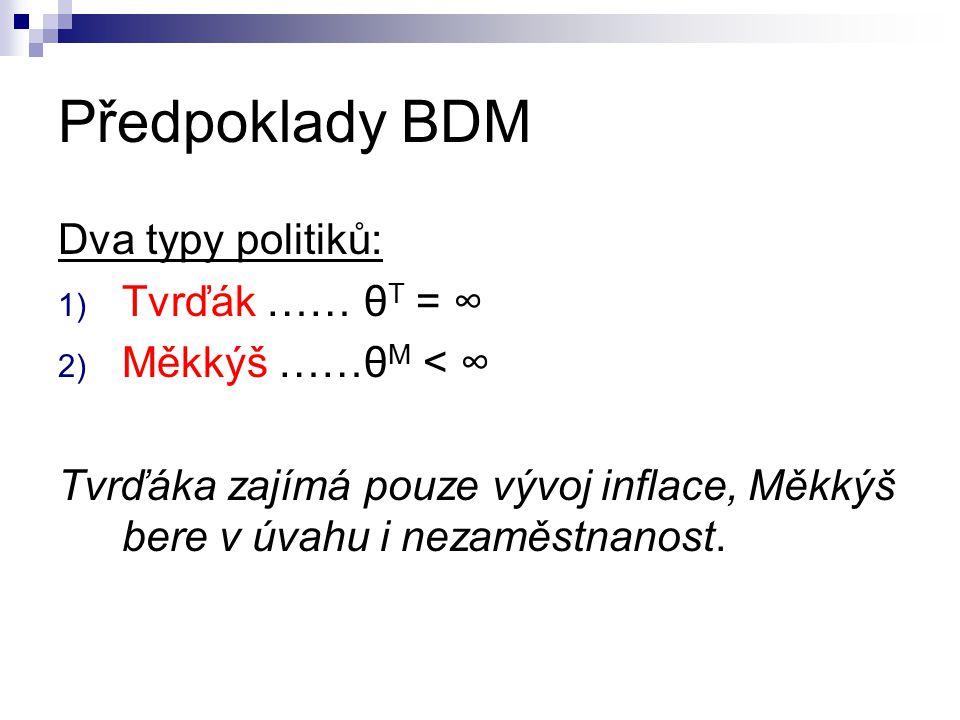 Předpoklady BDM Dva typy politiků: 1) Tvrďák …… θ T = ∞ 2) Měkkýš ……θ M < ∞ Tvrďáka zajímá pouze vývoj inflace, Měkkýš bere v úvahu i nezaměstnanost.