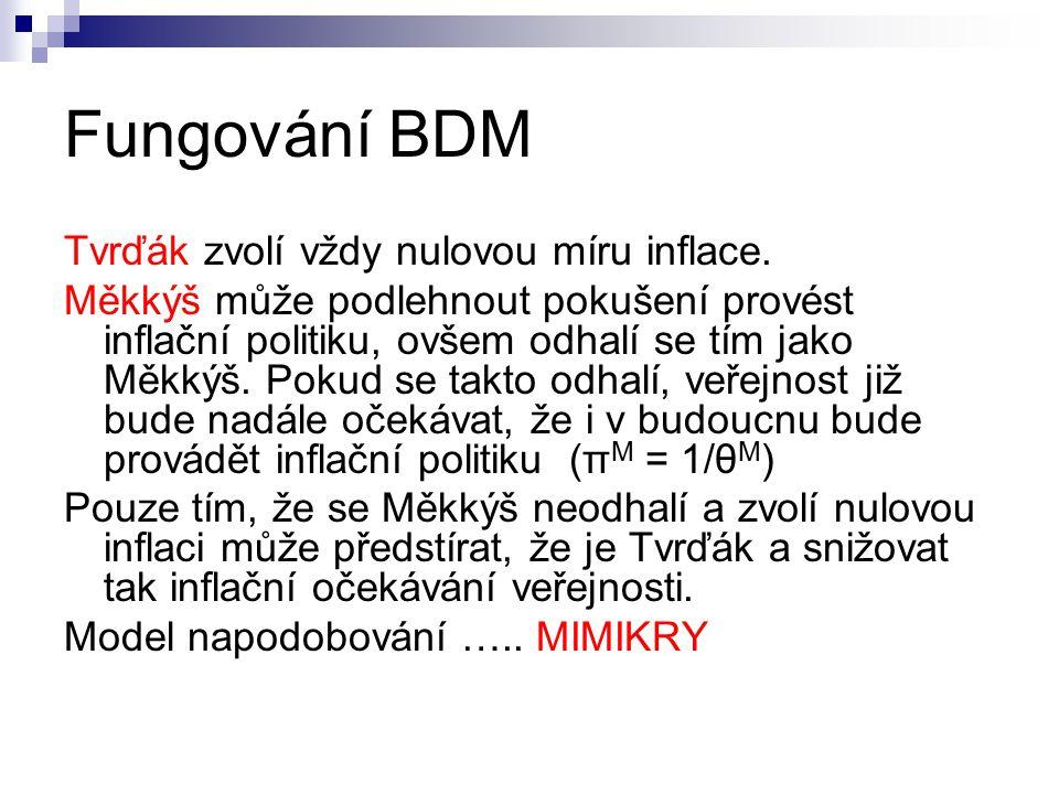 Fungování BDM Tvrďák zvolí vždy nulovou míru inflace.