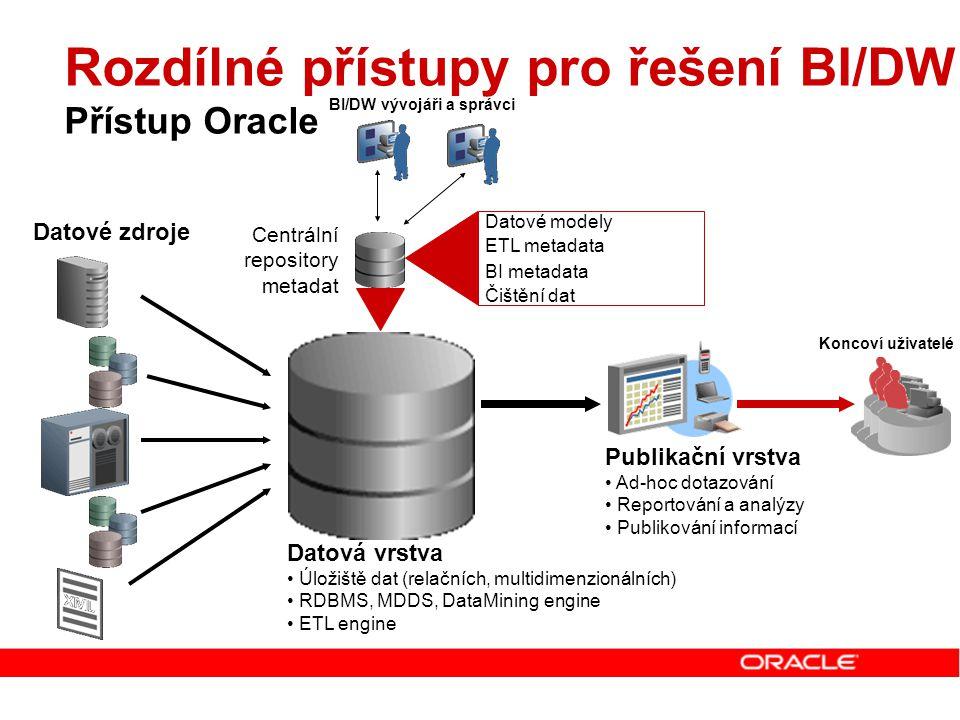 Oracle Discoverer Ad-hoc dotazování, reportování a online analýzy Řešení vhodné pro Vytváření Ad-hoc dotazů, reportů a analýz Discoverer Plus Prohlížení již předpřipravených reportů a analýz Discoverer Viewer Publikování vytvořených reportů a analýz Discoverer Portlet Provider Intuitivní a snadné pro naučení a používání Odstínění od složitosti datového modelu (EUL) Není třeba znát SQL nebo OLAP DML programovací jazyk Jeden nástroj pro relační a multidimenzionální reportování a analýzy Umožňuje drilovaní z MOLAP reportu do ROLAP reportu Veškeré reporty jsou uloženy na jednom místě v databázi