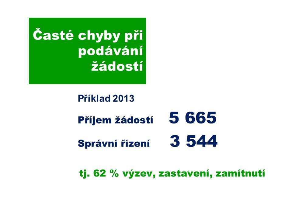 Časté chyby při podávání žádostí Příklad 2013 Příjem žádostí 5 665 Správní řízení 3 544 tj.