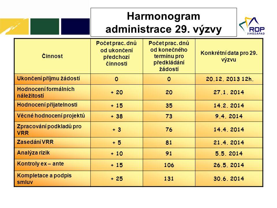 Harmonogram administrace 29. výzvy Činnost Počet prac. dnů od ukončení předchozí činnosti Počet prac. dnů od konečného termínu pro předkládání žádostí